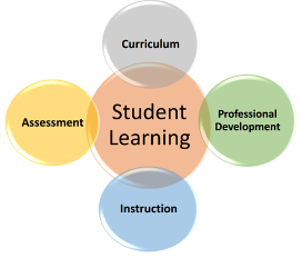 Components of Student Learning